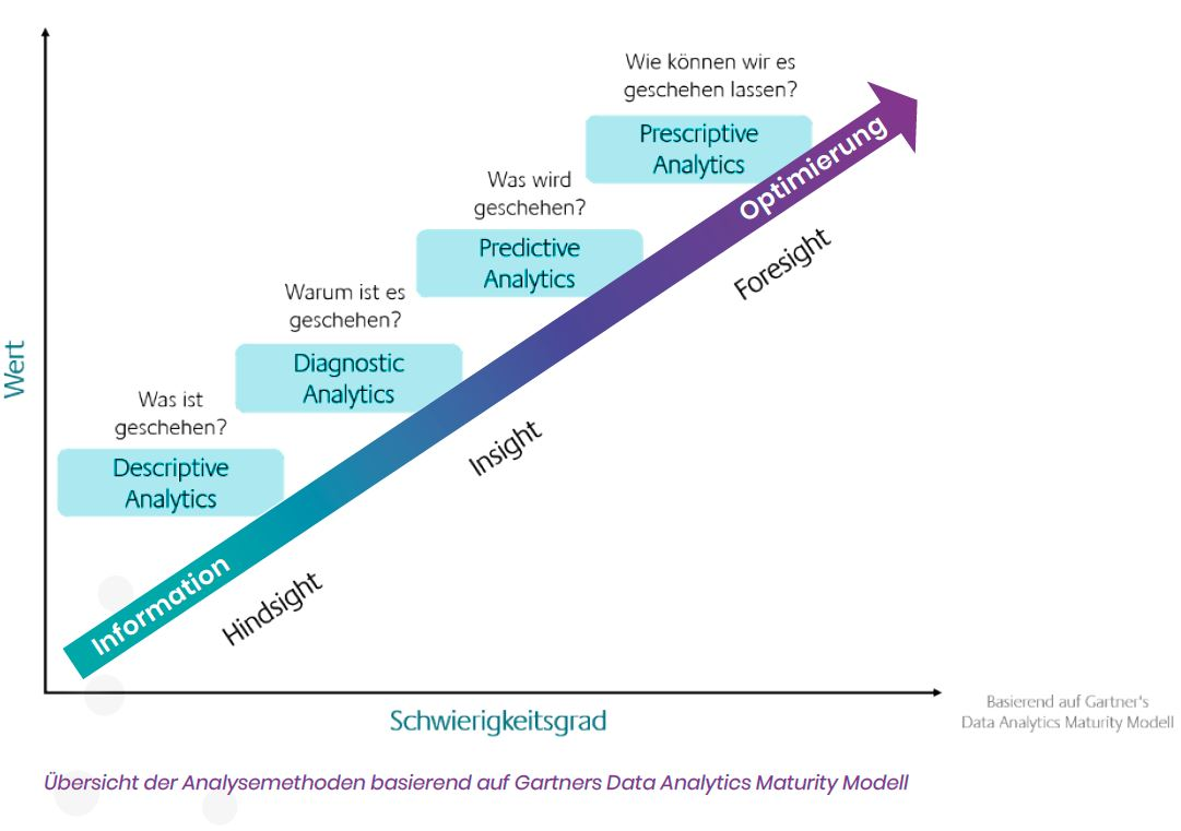 Gartners Data Analytics Maturity Modell