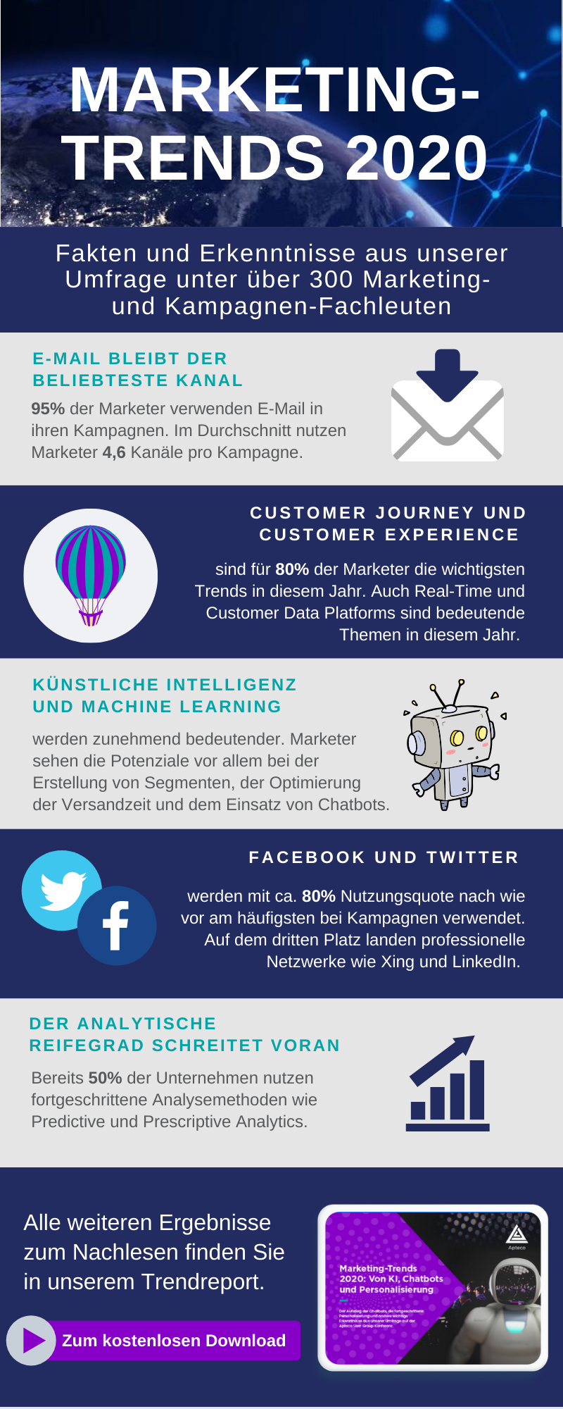 Infografik Marketing-Trends 2020