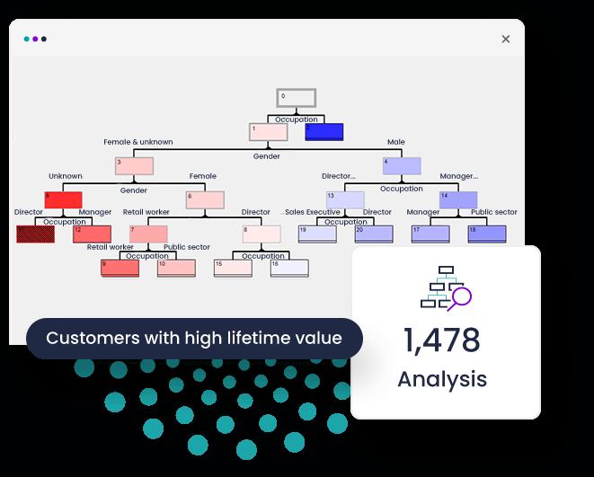 Mit der Einführung von Entscheidungsbäumen im Profiling-Modul wurde die erste multivariate Technik zu FastStats hinzugefügt.